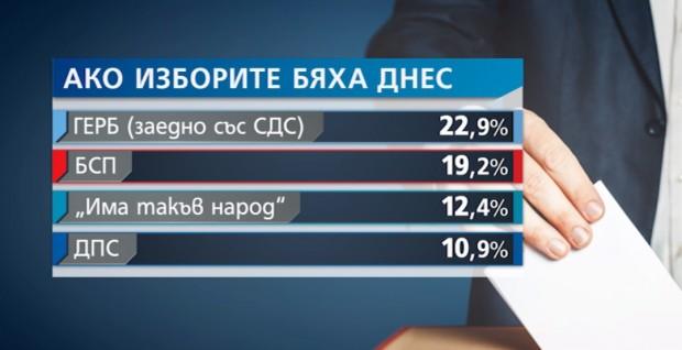 Седем партии влизат в парламента у нас, ако изборите бяха