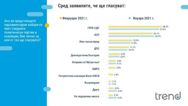 ГЕРБ води с 4,8% пред БСП. Дистанцията между първите партии