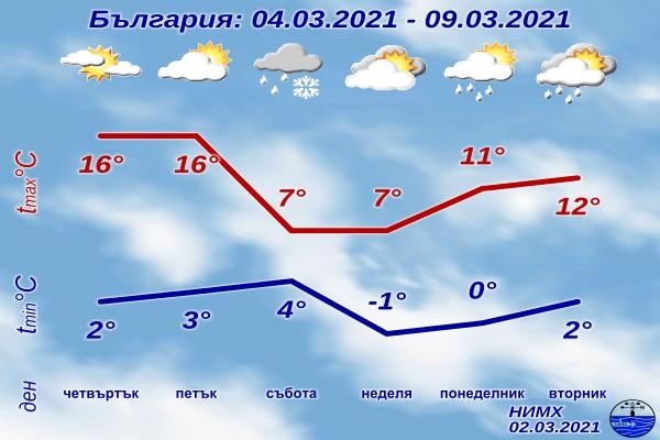 В четвъртък ще бъде предимно слънчево, преди обяд на места