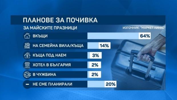 Две на сто от българите планират почивка в чужбина през