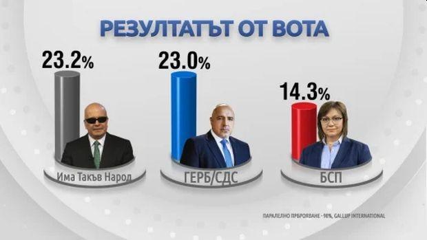 Драмата с изборните резултати ще продължи до последния преброен глас.