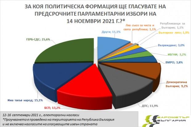 """Проучване на """"Барометър България"""