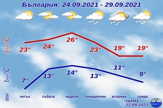През следващото денонощие ще има променлива облачност и до обяд