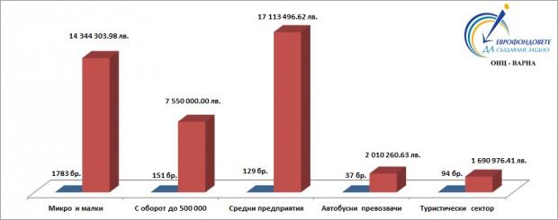 С над 50 милиона лева са подпомогнати фирми от Варненска