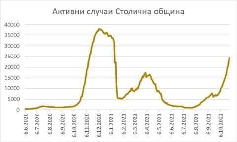 Facebook Черна статистика за София. Вчера Столична община е издала 54