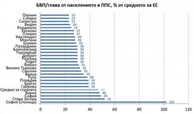 Стандартът на живот в София вече е над средноевропейския, което