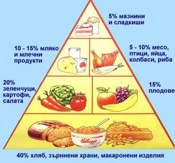 Популярните диети не работят в дългосрочен план, ако работеха, нямаше