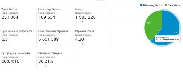 283333 пловдивчани са се информирали от Plovdiv24.bg през изминалия месец