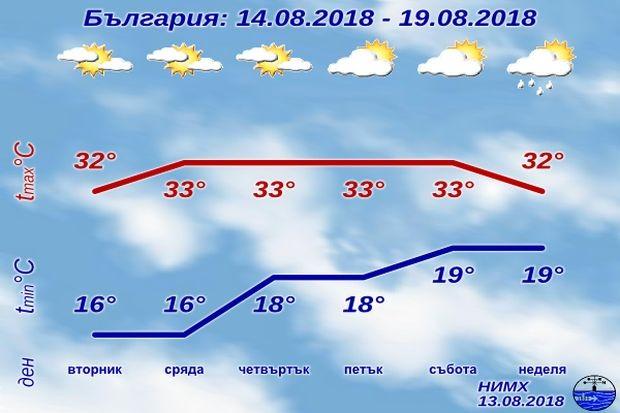 През следващите дни ще остане предимно слънчево, със слаб, в