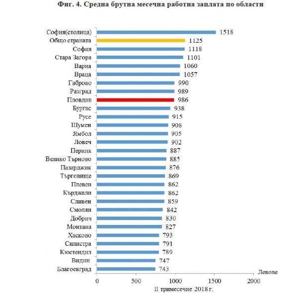 По предварителни данни на Националния статистически институт (НСИ) средната брутна