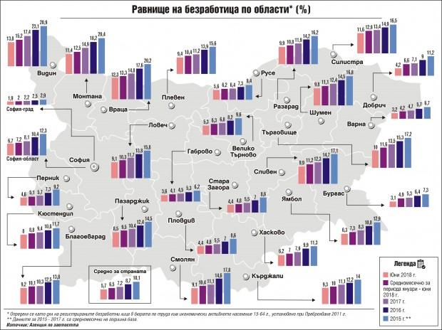 Безработицата в Северозапада се стопи до рекордно ниски нива през