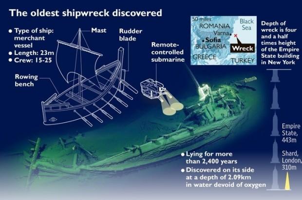 Най-древните потънали останки на неповреден кораб, лежал на дъното на