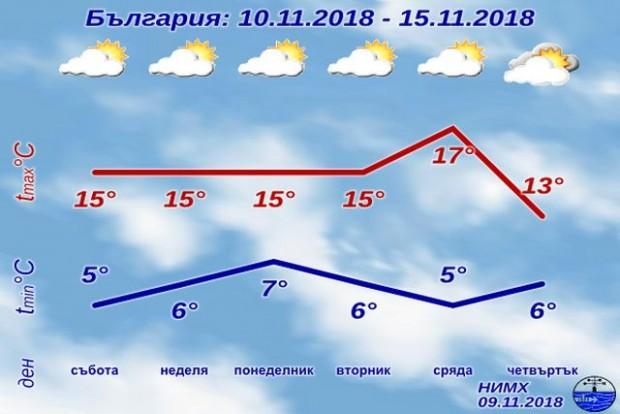През почивните дни над Източна България ще преобладава облачно време,