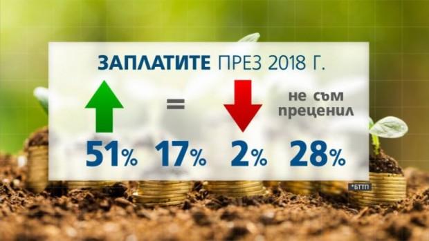 Заплатите в София са с 66% по-високи от тези в