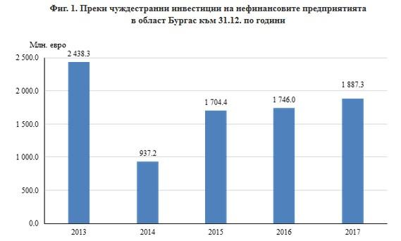 По окончателни данни преките чуждестранни инвестиции (ПЧИ) в нефинансовия сектор