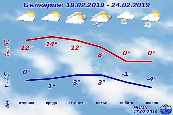 Снимка: Какво време! Утре ще е 18°, а в събота 0° и сняг!