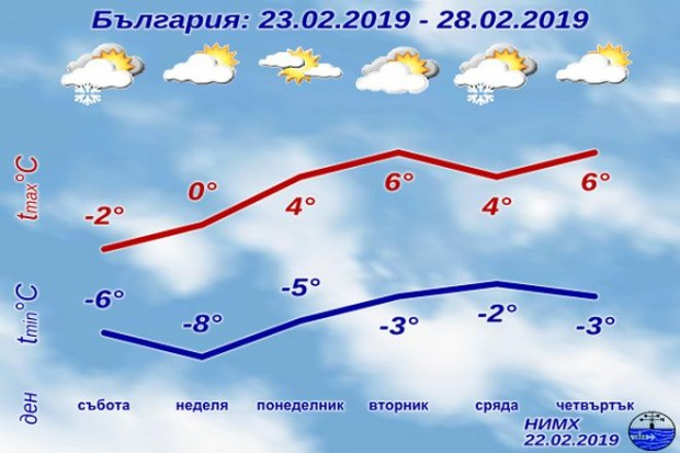 Снимка: Предупреждение за леден ден! Температурите падат до минус 12!
