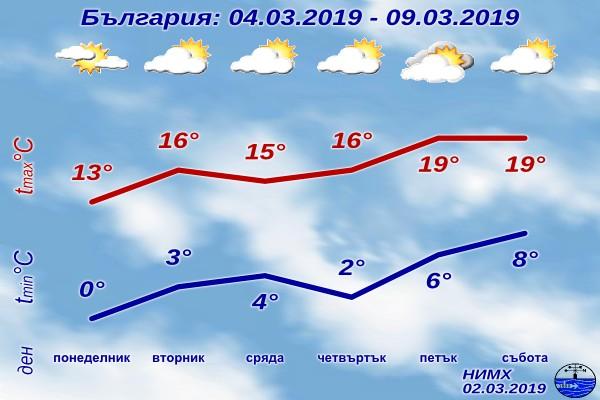 Снимка: Понижение на температурите за 3 март, но другата седмица ни чакат 22°