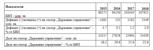 По предварителни данни на Националния статистически институт през 2018 г.