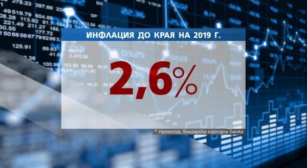 Поскъпване на храните и горивата прогнозира Българската народна банка /БНБ/.В