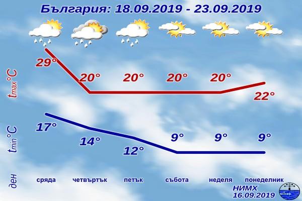 В средата на седмицата през страната ще премине студен атмосферен