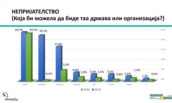 ЕвротинкСеверна Македония е регистриран скок на гражданите, който смятат, че