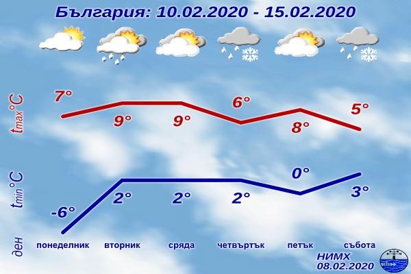 През следващата седмица времето ще бъде доста динамично и променливо.