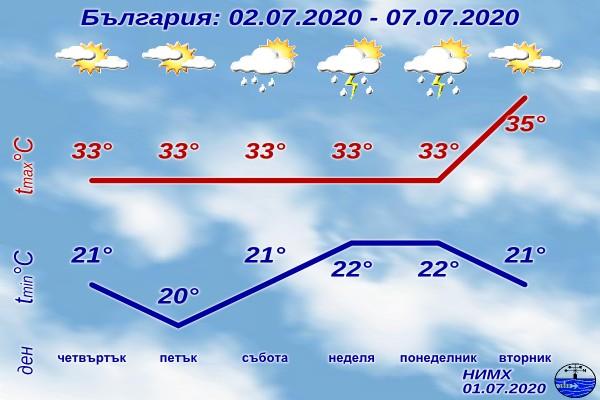 През следващите дни няма да настъпи съществена промяна на времето