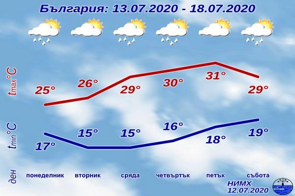 В понеделник захлаждането ще продължи. В Западна България вятърът от