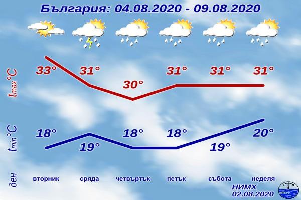 Утре ще бъде слънчево, след обяд с купеста облачност над